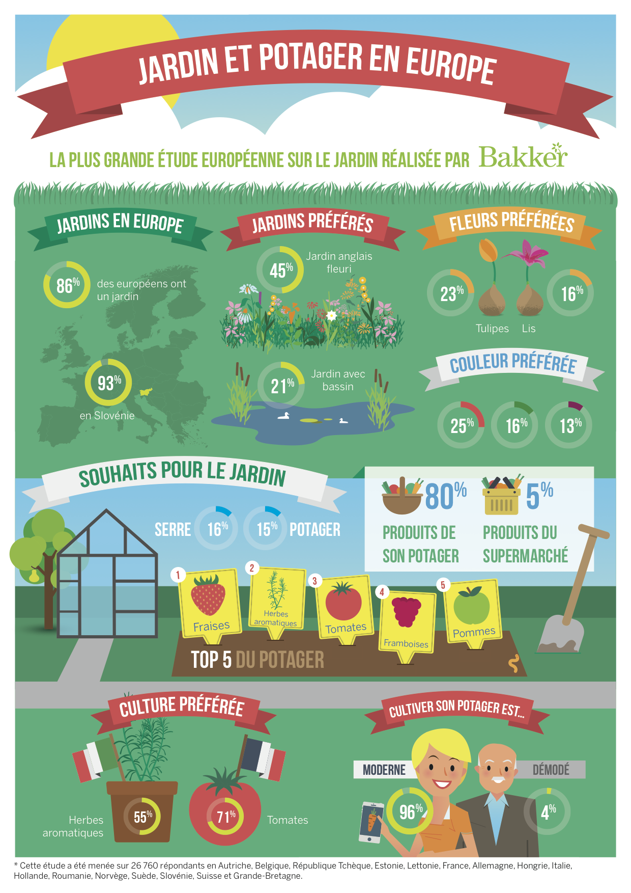 Infographie jardin et potager en europe